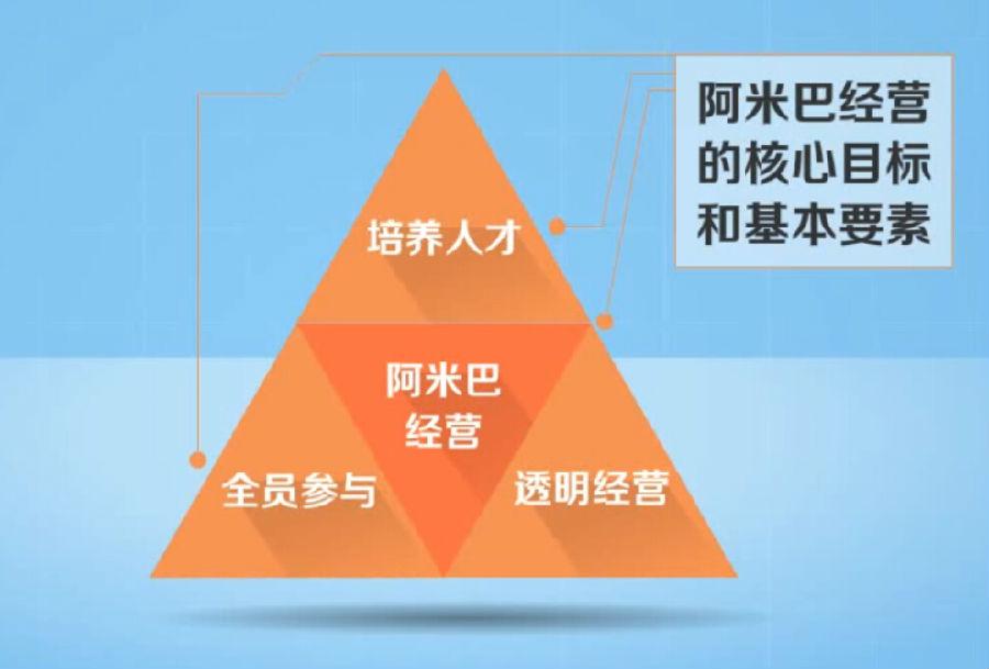 阿米巴经营模式_让经营管理变得简单起来_稻盛和夫阿米巴经营模式